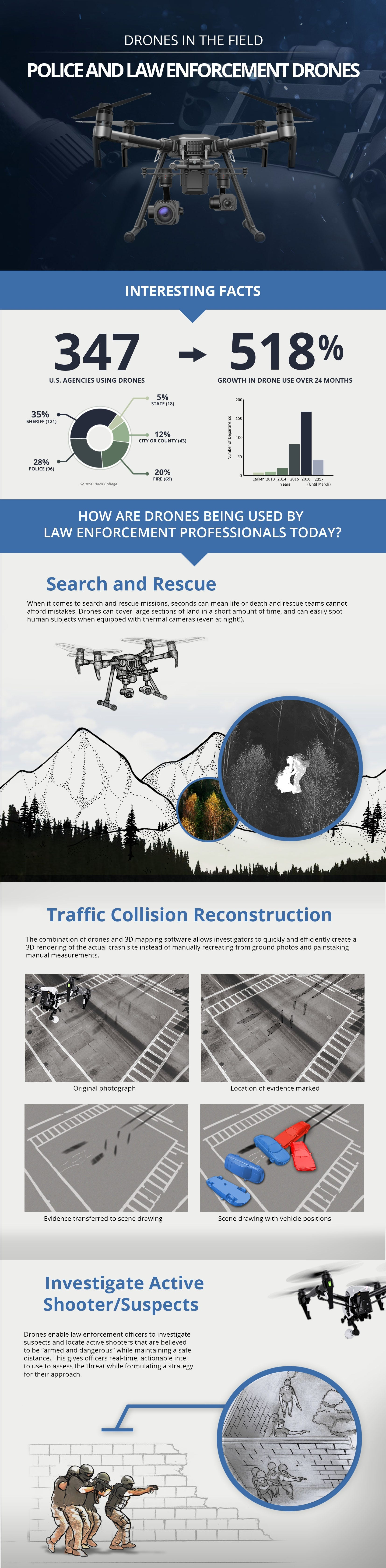 Infographic Police Drone Top